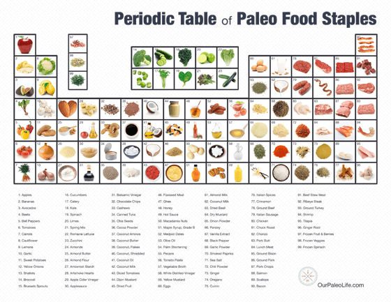Periodic Table Of Paleo Food Staples | Our Paleo Life #paleo #food #recipes #ourpaleolife