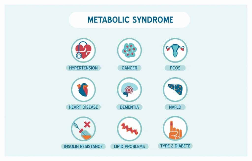 Metabolic Syndrome and the Effects of Ketosis Presented by Peter Attia