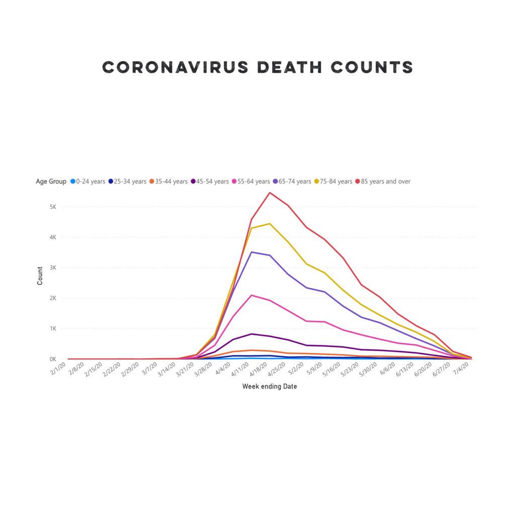 Coronavirus death counts