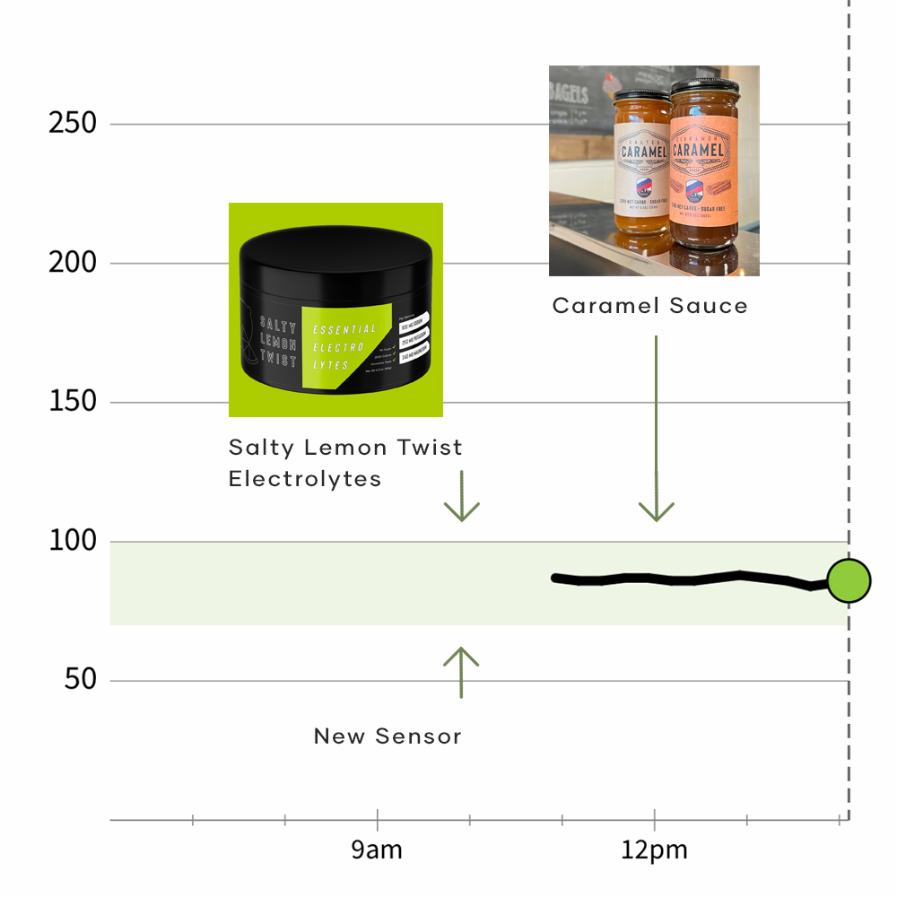 Electrolytes & Caramel CGM Test