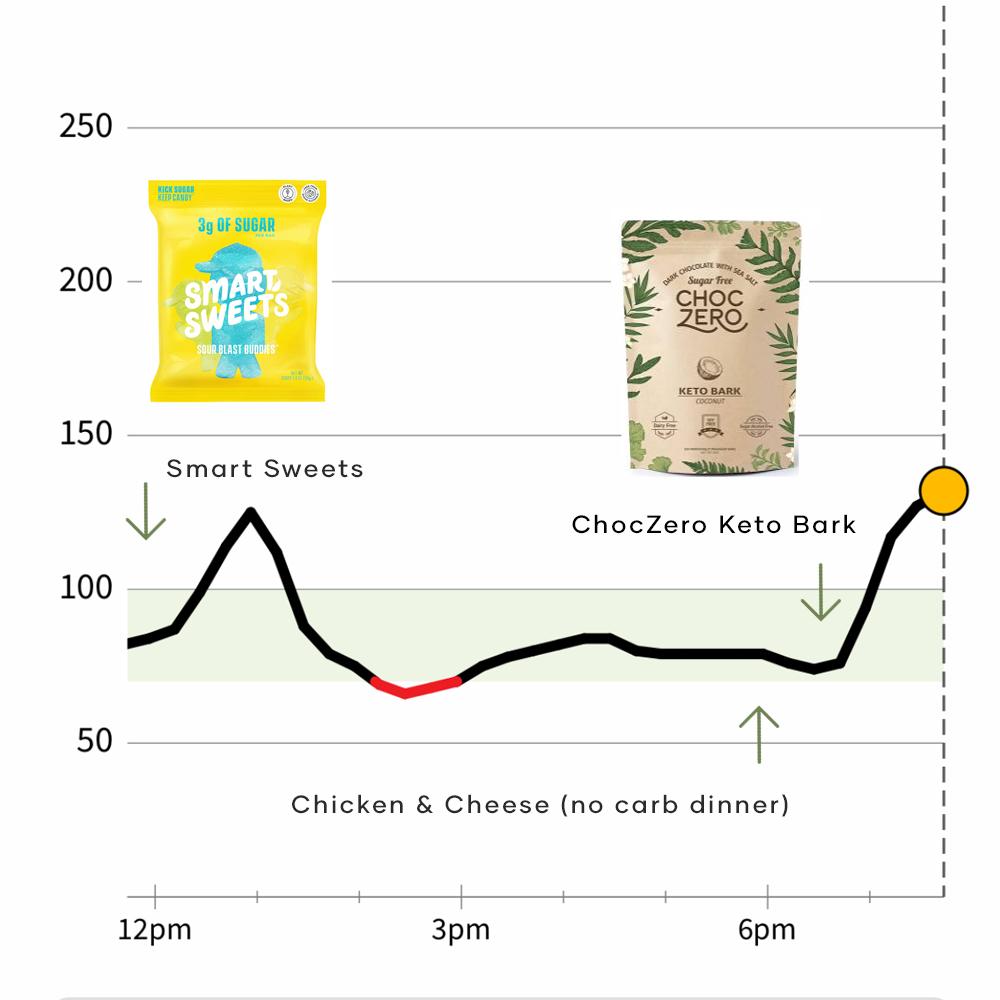 Smart Sweets ChocZero CGM Test