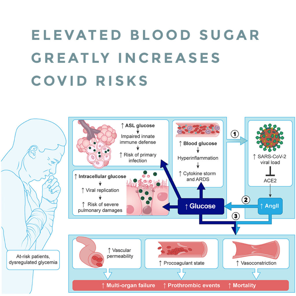 Elevated blood sugar greatly increases covid risks